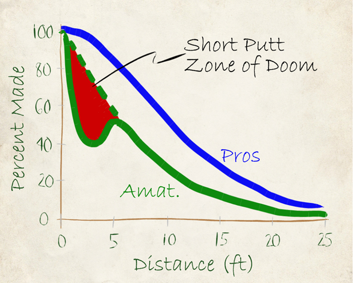 Brex Golf Short Putt Zone of Doom - percentage of putts made